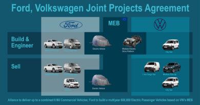 Ford a Volkswagen: Společné projekty